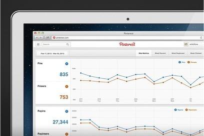 Pinterest Analytics: This Week in Social Media   Social Media Examiner   In-Bound Marketer & Business Unbound   Scoop.it