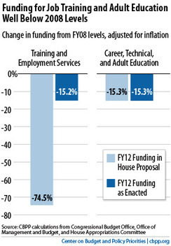 Want to Promote Job Training and Adult Education? Then Fund Them Adequately | Sustainable Futures | Scoop.it