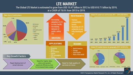 Global LTE Market to be Worth $610.71 billion by 2019: Transparency Market Research | Transparency Market Research Blog | MarketHits | Scoop.it