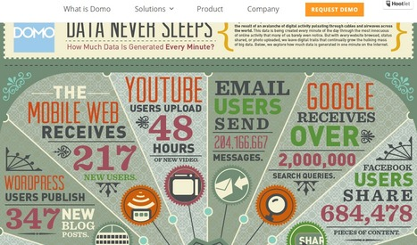 Infographic - Data Never Sleeps | Domo | Public Relations & Social Media Insight | Scoop.it