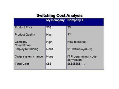 Capture Competitive Intelligence from Sales: Switching Cost Analysis | Win Loss Analysis | Scoop.it