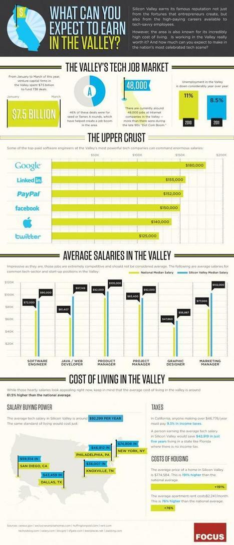¿Cuánto cobran los empleados de las redes sociales? [infografía] | Maestr@s y redes de aprendizajes | Scoop.it