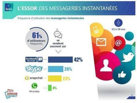 Etude IPSOS : les jeunes sur internet et les réseaux sociaux | Internet world | Scoop.it