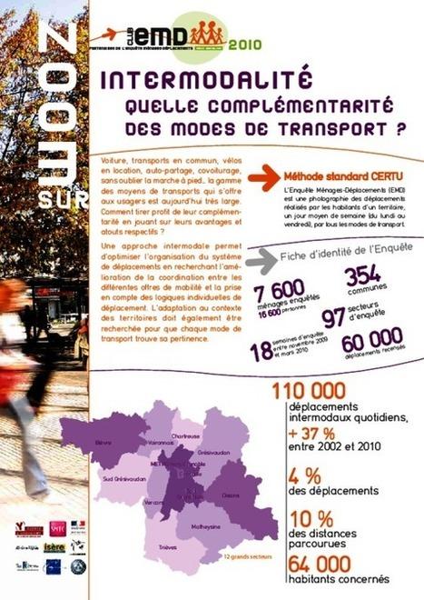Grenoble - Zoom sur l'intermodalité : quelle complémentarité des modes de transport ? | Dernières publications des agences d'urbanisme | Scoop.it