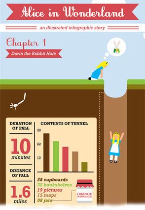 Más allá de la madriguera del conejo, versión infografía | Microsiervos (Arte y Diseño) | Creativos Culturales | Scoop.it