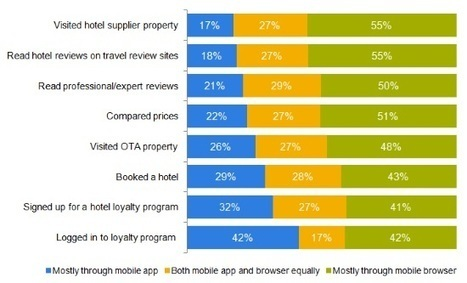 Mobile web beats apps when it comes to hotel bookings | Australian Tourism Export Council | Scoop.it