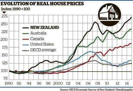 OECD's stark NZ property warning - Business - NZ Herald News | Housing supply in Auckland | Scoop.it