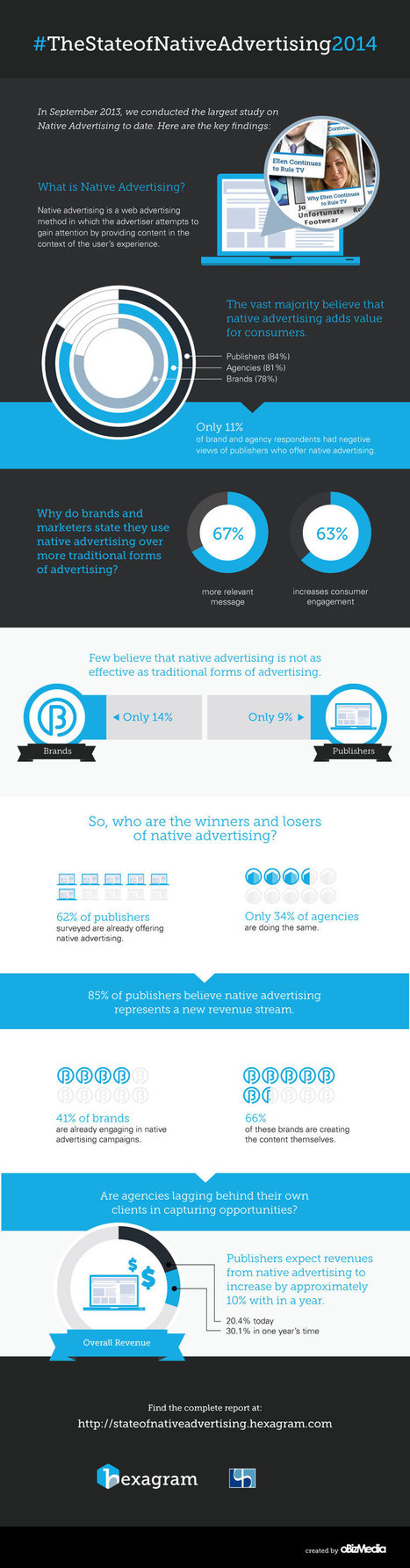The State of Native Advertising 2014 | Measuring Online Display Advertising | Scoop.it
