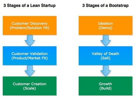 Lean Startup and Bootstrapping | FastStart | Scoop.it