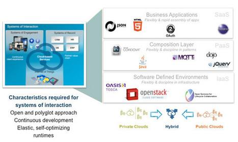IBM's open cloud architecture | Cloud PaaS BigData Hadoop CloudFoundry Java Ruby | Scoop.it