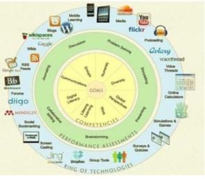 ¿Cómo será la formación reglada dentro de diez años? | Tutoría Virtual UNET | Scoop.it