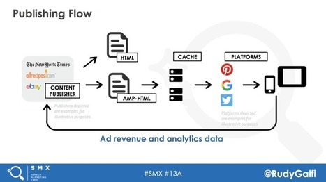 AMP: Above and beyond   Digital Brand Marketing   Scoop.it