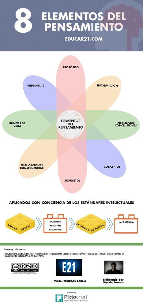 8 Elementos del Pensamiento - Infografía - Educar21   Estrategias de Aprendizaje   Scoop.it