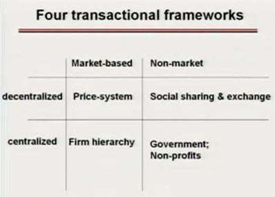 [S8] Economie du web 1/2 : multitude et réseau | Économie du document | faire un cours : conception, scénarisation, animation, évaluation | Scoop.it