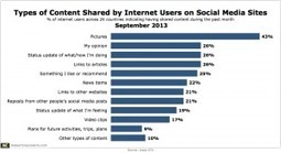 What Internet Users Like to Share on Social Media Sites   socializing   Scoop.it