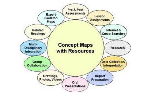 test2 | Concept Maps | Scoop.it