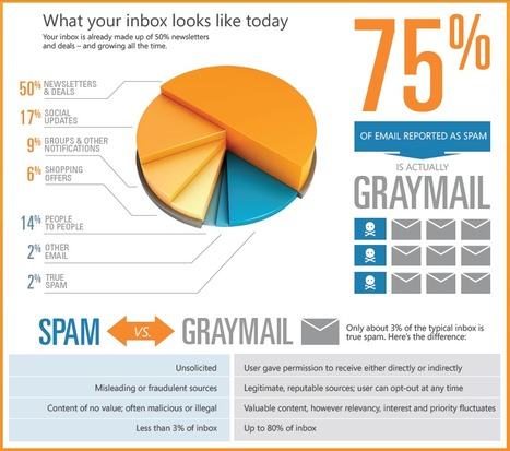 """""""What is Graymail?"""" 