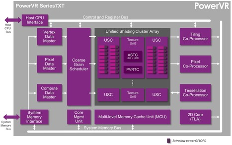 A look at the PowerVR graphics architecture: Tile-based rendering | VizWorld | Scoop.it
