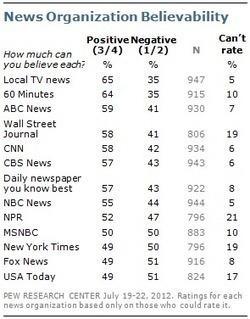 Further Decline in Credibility Ratings for Most News Organizations   Pew Research Center   Public Relations & Social Media Insight   Scoop.it