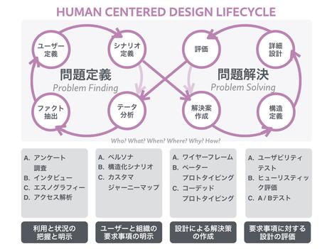 二輪駆動の人間中心設計 - UXploration | UXploration | Scoop.it