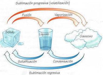 Los Cambios Materia | materia, cambio constante | Scoop.it