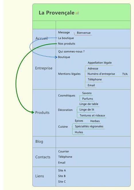 Structurer un site web avec XMind | François MAGNAN  Formateur Consultant | Scoop.it