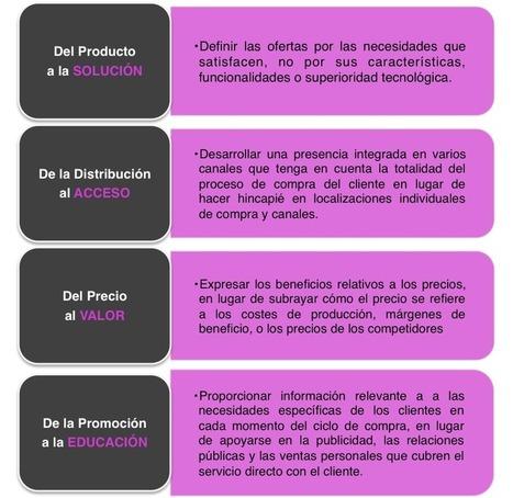 Reformulado las 4 P's | Estrategias de marketing | Scoop.it