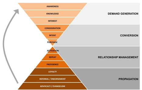 Marketing Hourglass – Beyond The Funnel | Startup - Marketing and Growth | Scoop.it