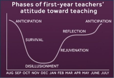 Strategies to Encourage and Support Teachers | Innovation Disruption in Education | Scoop.it