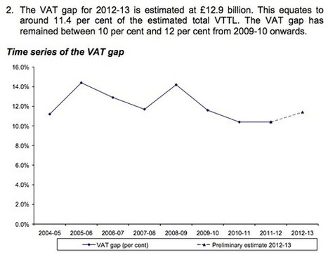 The new VAT gap suggests UK GDP may be understated by up to 10% and tax evasion has to exceed £70 billion | Welfare, Disability, Politics and People's Right's | Scoop.it