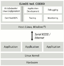 SYSGO Releases ELinOS 5.2 Industrial Grade Linux | Embedded Systems News | Scoop.it