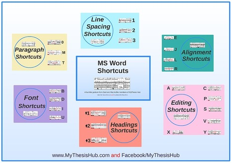 A prezi on how to use MS Word Shortcuts | MyThesis Hub | Scoop.it
