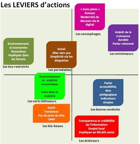 La typologie 2011 des consommateurs face au développement durable | Marketing Durable | Nouveaux paradigmes | Scoop.it