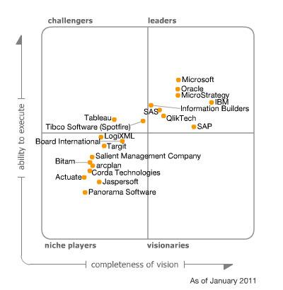 Microsoft leader des plateformes d'Informatique Décisionnelle d ... - Developpez.com | Soutien 2.0 | Scoop.it