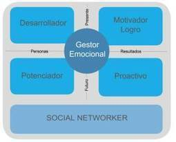 ¿Eres un líder digital ? 10 comportamientos del socialnetworker | Formación Digital | Scoop.it