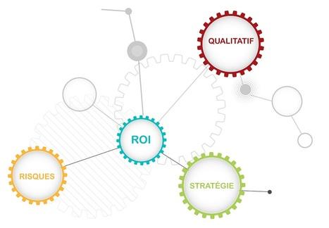 Livre blanc ROI | Mesurer la valeur et le ROI d'un Projet RSE | Scoop.it