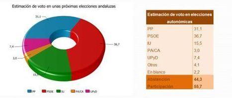 El PSOE de Susana Díaz aventaja en 5,6 puntos al PP en Andalucía   Legendo   Scoop.it