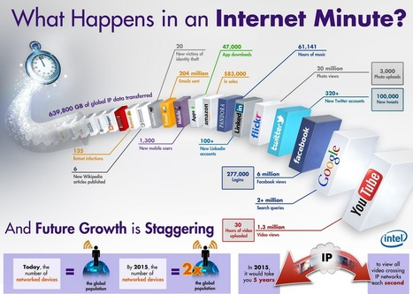 What happens in an Internet Minute! | marketing tactics and metrics | Scoop.it