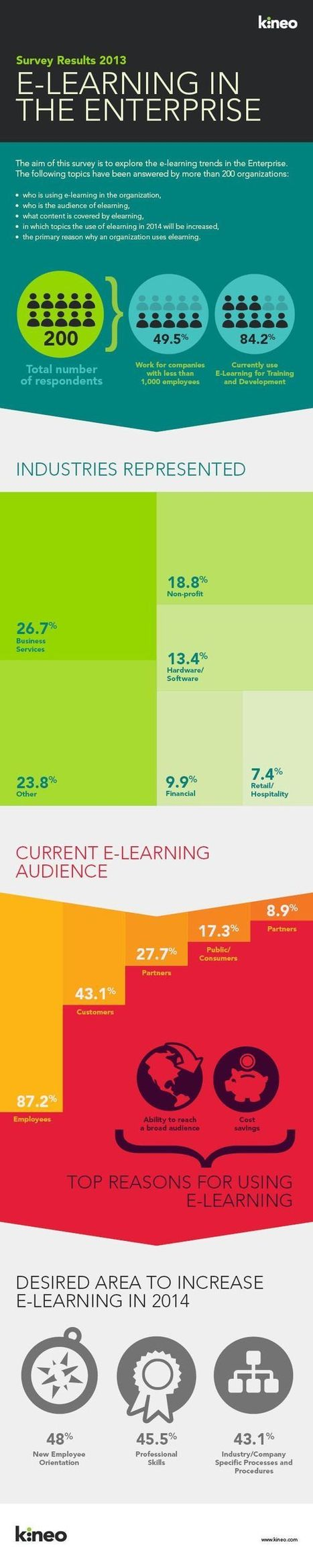 eLearning Infographics   Sales Learning and Development (L&D)   Scoop.it