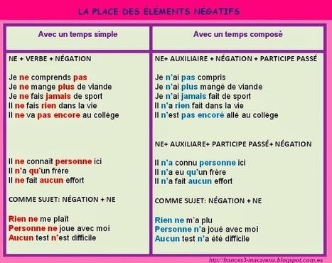 La place des éléments négatifs | Pourquoi pas... en français  ? | Scoop.it