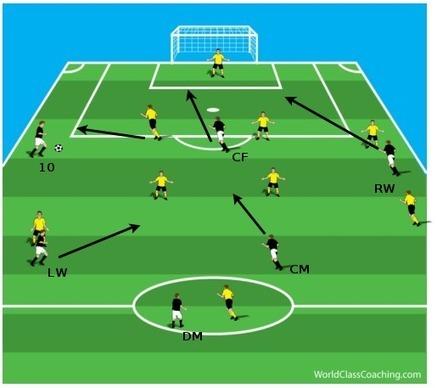 Are you using your Central Winger? | Things about Football | Scoop.it