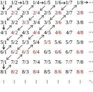 Número racional - Wikipedia, la enciclopedia libre   matematica basica   Scoop.it