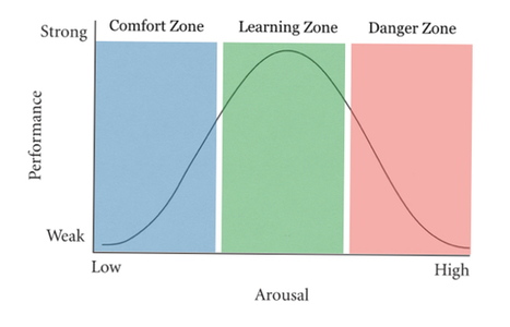 Leadership Develops When You Escape Your Comfort Zone | Lyseo.org (ICT in High School) | Scoop.it