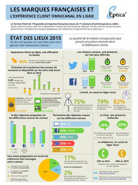 Culture RP » Infographie: L'expérience client en ligne en 2015 | Expérience Client | Scoop.it