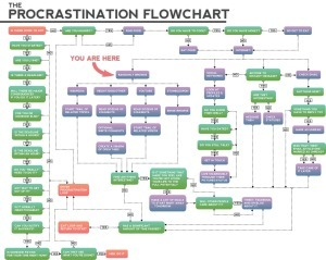 Funny Procrastination Flowchart Using Social Media Diversion Facebook and Twitter | TIC et Tech news | Scoop.it