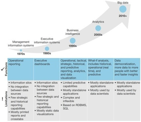 Big Data is Entering the Trough of Disillusionment - DZone Big Data   Big Data, why Big?   Scoop.it
