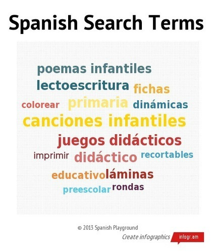 10 Search Tips for Finding Spanish Materials | teaching spanish and making it count | Scoop.it