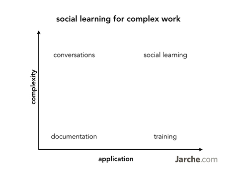 social learning for complex work   Corporate Education   Scoop.it