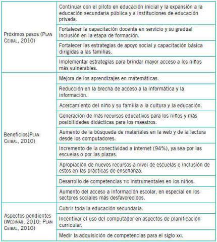 «Estado de las experiencias 1 a 1 en Iberoamérica» | Educacion, ecologia y TIC | Scoop.it