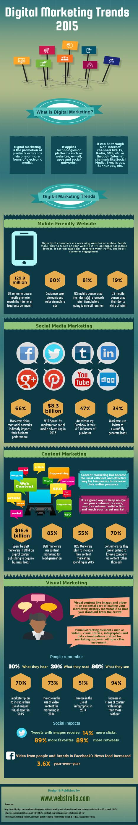 Digital marketing trends 2015 - Infographic | Webstralia - IT Solutions | Scoop.it